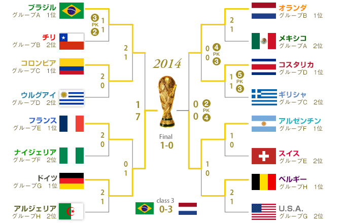 2014 FIFAワールドカップ ブラジ...